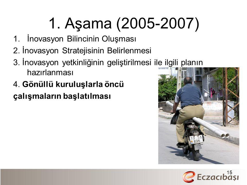 1. Aşama (2005-2007) 1.İnovasyon Bilincinin Oluşması 2. İnovasyon Stratejisinin Belirlenmesi 3. İnovasyon yetkinliğinin geliştirilmesi ile ilgili plan