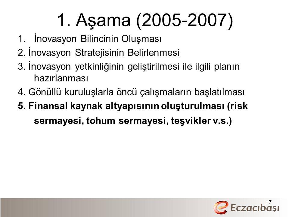 1. Aşama (2005-2007) 1.İnovasyon Bilincinin Oluşması 2.