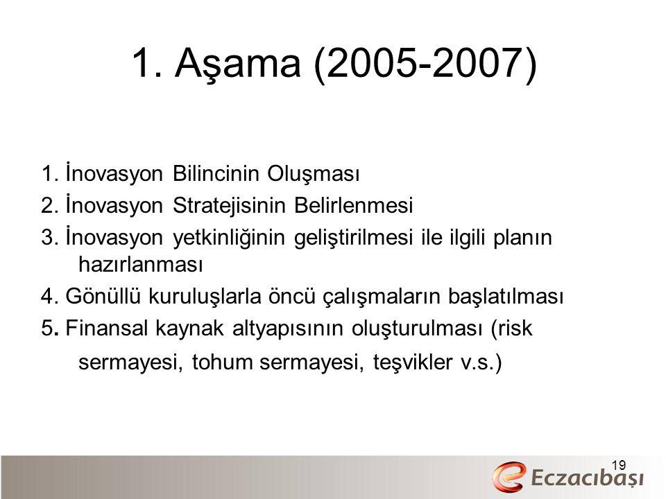 1. Aşama (2005-2007) 1. İnovasyon Bilincinin Oluşması 2. İnovasyon Stratejisinin Belirlenmesi 3. İnovasyon yetkinliğinin geliştirilmesi ile ilgili pla