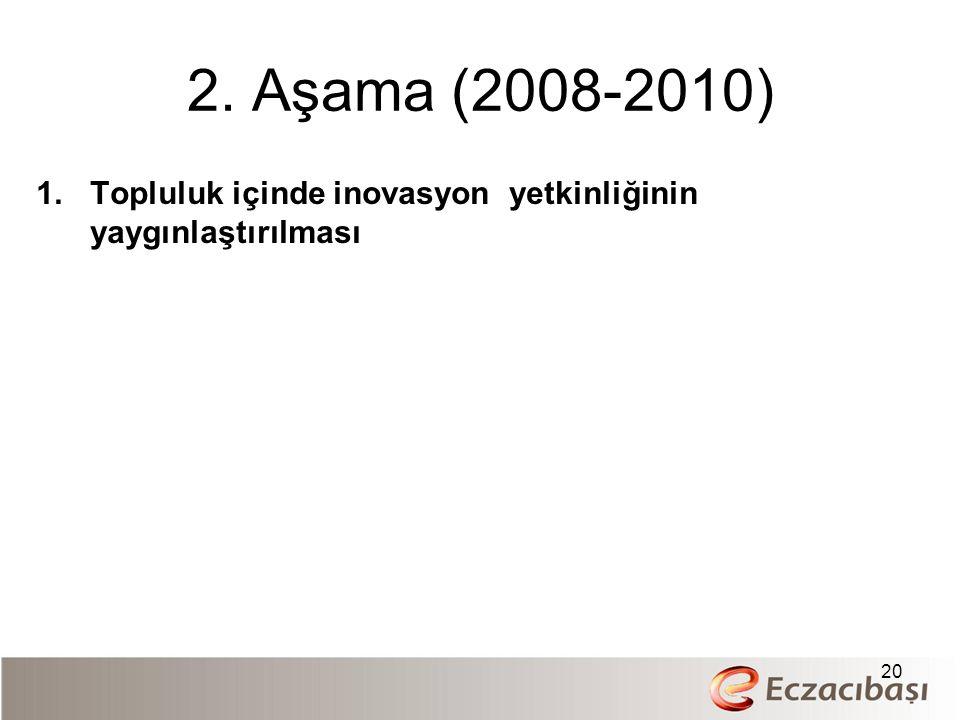 2. Aşama (2008-2010) 1.Topluluk içinde inovasyon yetkinliğinin yaygınlaştırılması 20