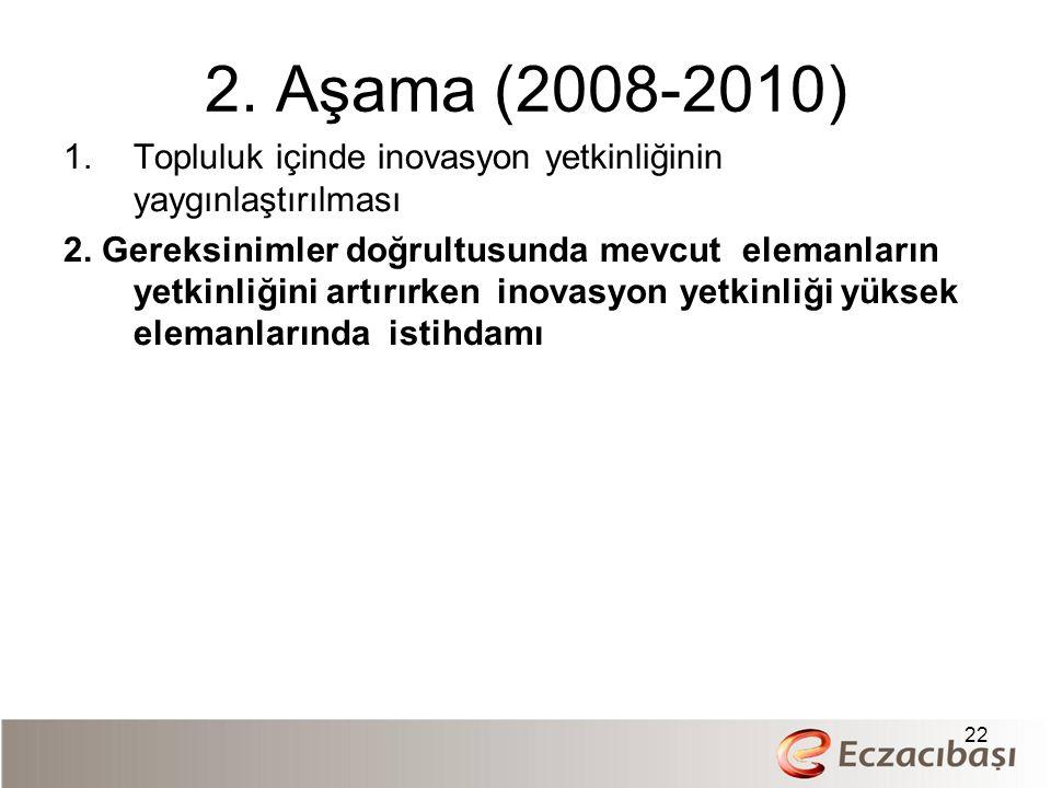 2. Aşama (2008-2010) 1.Topluluk içinde inovasyon yetkinliğinin yaygınlaştırılması 2.