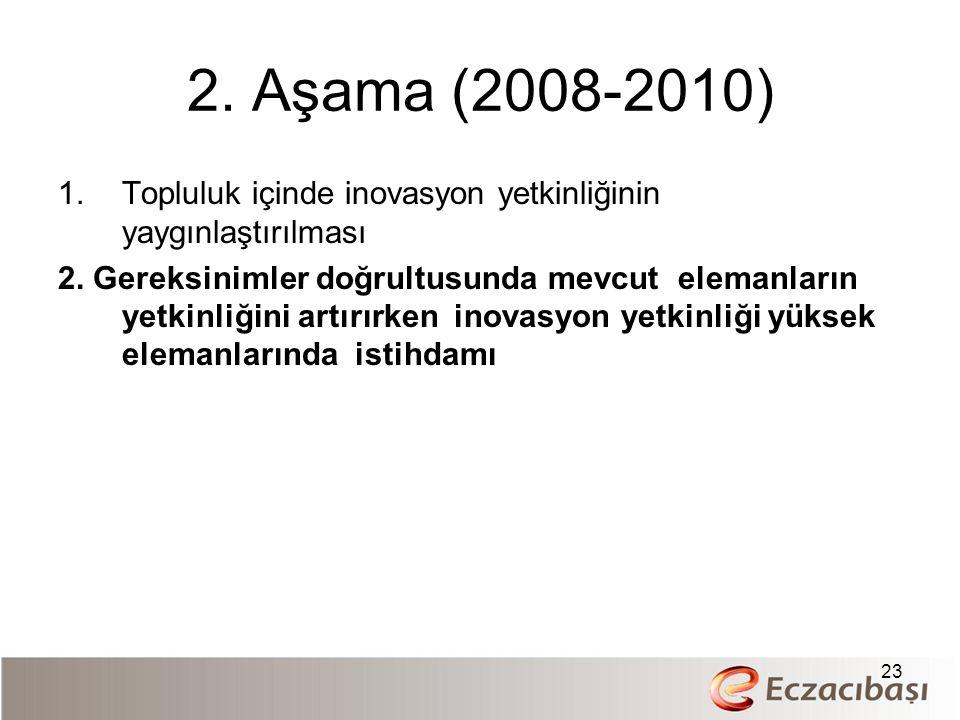 2. Aşama (2008-2010) 1.Topluluk içinde inovasyon yetkinliğinin yaygınlaştırılması 2. Gereksinimler doğrultusunda mevcut elemanların yetkinliğini artır