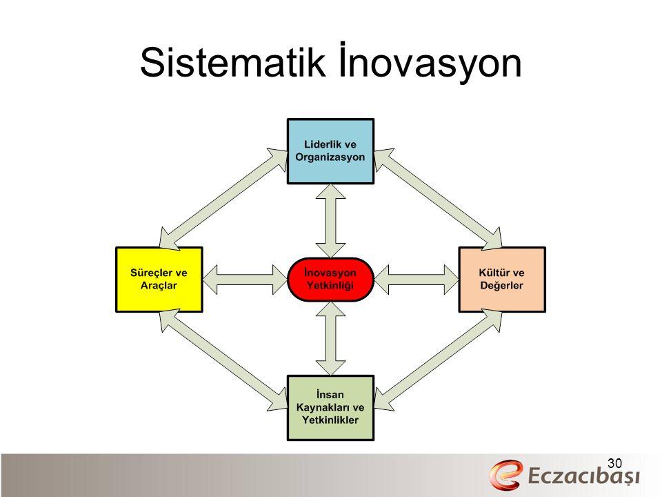 Sistematik İnovasyon 30