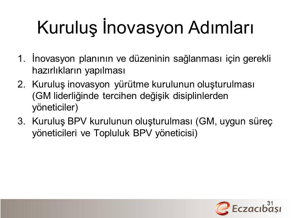 Kuruluş İnovasyon Adımları 1.İnovasyon planının ve düzeninin sağlanması için gerekli hazırlıkların yapılması 2.Kuruluş inovasyon yürütme kurulunun oluşturulması (GM liderliğinde tercihen değişik disiplinlerden yöneticiler) 3.Kuruluş BPV kurulunun oluşturulması (GM, uygun süreç yöneticileri ve Topluluk BPV yöneticisi) 31