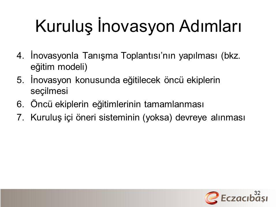 Kuruluş İnovasyon Adımları 4.İnovasyonla Tanışma Toplantısı'nın yapılması (bkz.