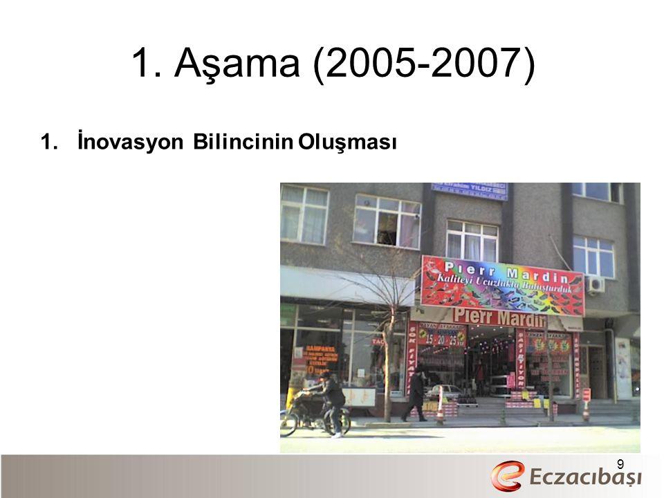 1. Aşama (2005-2007) 1.İnovasyon Bilincinin Oluşması 9