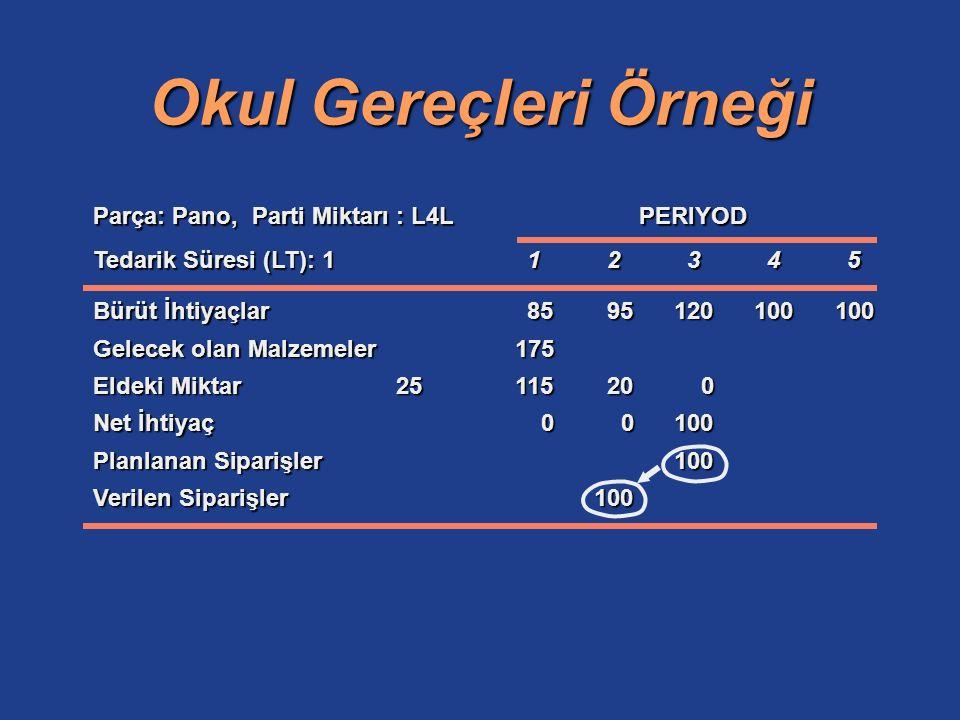 Okul Gereçleri Örneği Parça: Pano, Parti Miktarı : L4L PERIYOD Tedarik Süresi (LT): 112345 Bürüt İhtiyaçlar8595120100100 Gelecek olan Malzemeler175 El