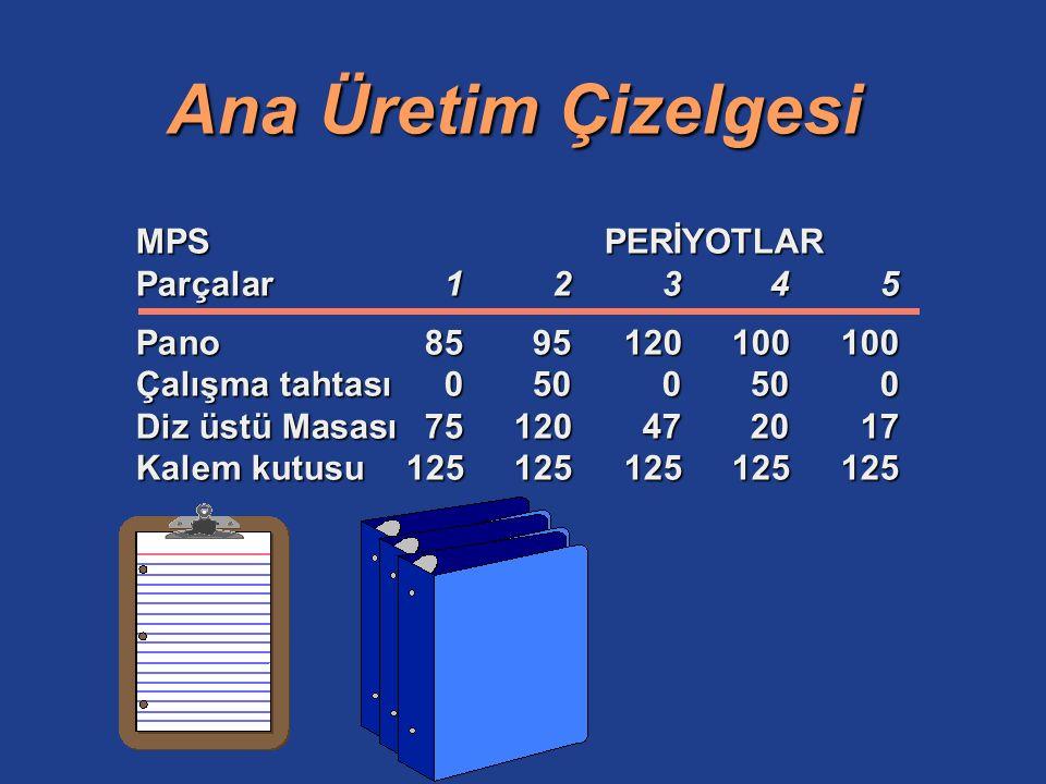 Ürün Ağacı Üst Mandal (1) Alt mandal(1) Mil (1)Yay(1) Perçin (2) Bitmiş Pano Tahta (1) Pano