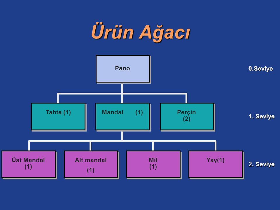 Ürün Ağacının Listelenmiş Hali 0 - - - -Pano1 - 1 - - -Pano Montajı1 - - 2 - -Üst mandal1 - - 2 - -Alt mandal1 - - 2 - -Mil1 - - 2 - -Yay1 - 1 - - -Perçin2 - 1 - - -Tahta (Mukavva)1 SEVİYEPARÇAMİKTAR