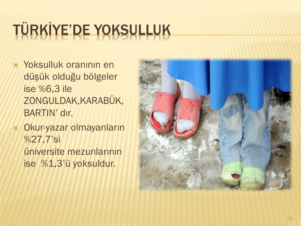  Yoksulluk oranının en düşük olduğu bölgeler ise %6,3 ile ZONGULDAK,KARABÜK, BARTIN' dır.  Okur-yazar olmayanların %27,7'si üniversite mezunlarının