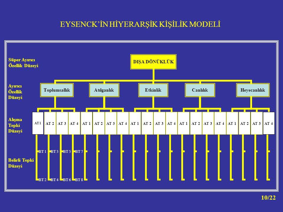 EYSENCK'İN HİYERARŞİK KİŞİLİK MODELİ DIŞA DÖNÜKL ÜK Toplumsall ık AT 1 BT 1 BT 2 AT 2 BT 3 BT 4 AT 3 BT 5 BT 6 AT 4 BT 7 BT 8 Atılganlık AT 1AT 2AT 3A