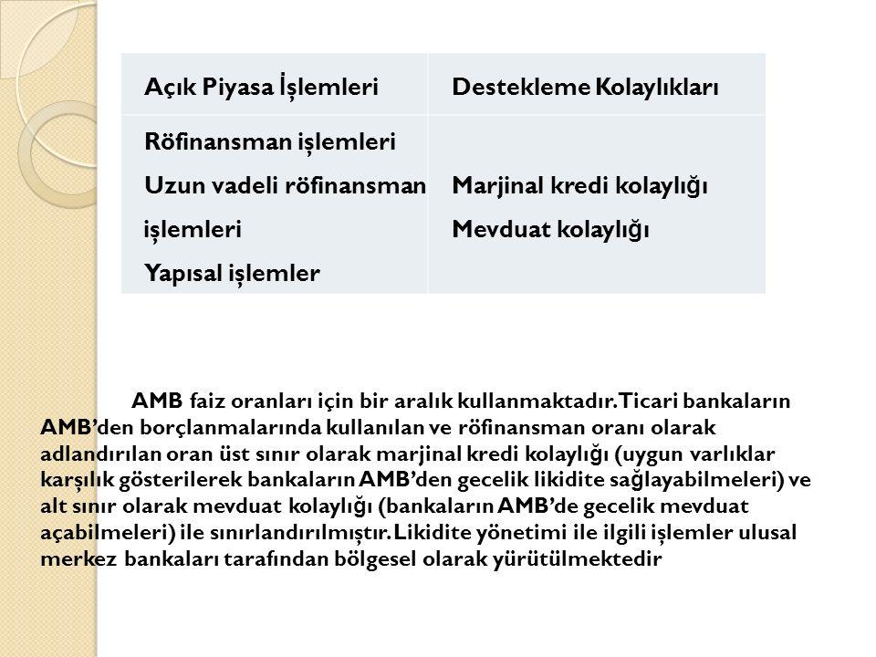 Açık Piyasa İ şlemleri Destekleme Kolaylıkları Röfinansman işlemleri Uzun vadeli röfinansman işlemleri Yapısal işlemler Marjinal kredi kolaylı ğ ı Mevduat kolaylı ğ ı AMB faiz oranları için bir aralık kullanmaktadır.