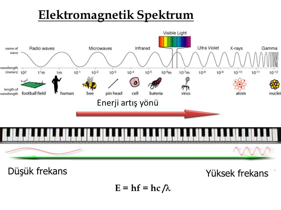 Enerji artış yönü Elektromagnetik Spektrum Düşük frekans Yüksek frekans E = hf = hc /