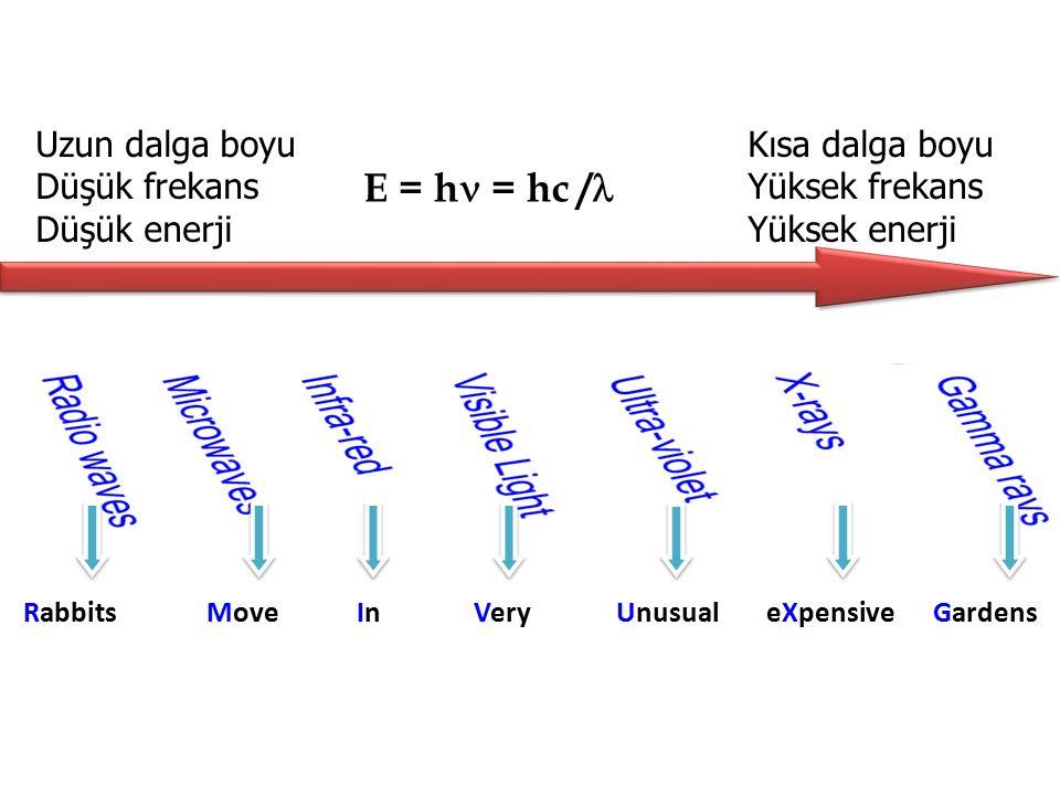 RabbitsMoveInInVeryUnusualeXpensiveGardens Uzun dalga boyu Düşük frekans Düşük enerji Kısa dalga boyu Yüksek frekans Yüksek enerji E = h = hc /