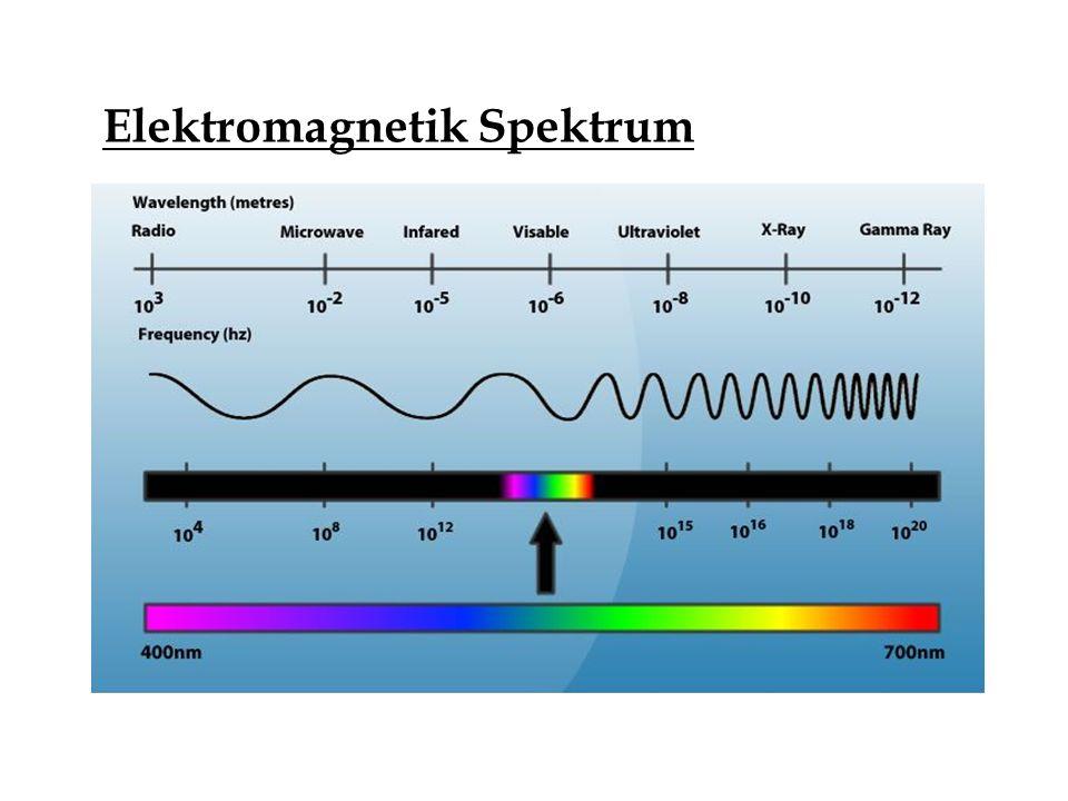 Elektromagnetik Spektrum