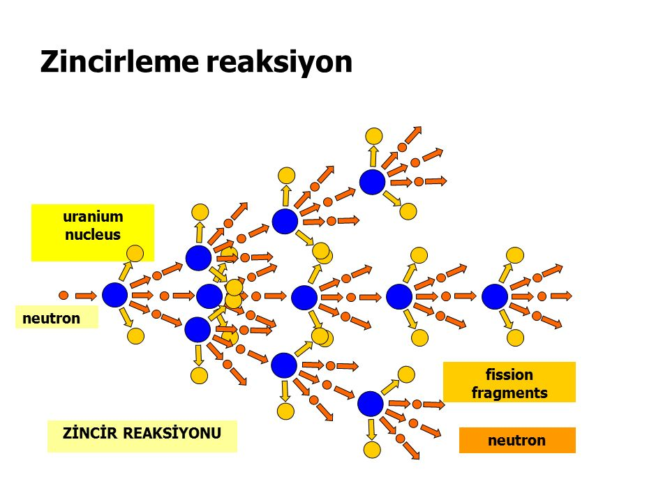 Zincirleme reaksiyon uranium nucleus ZİNCİR REAKSİYONU neutron fission fragments neutron