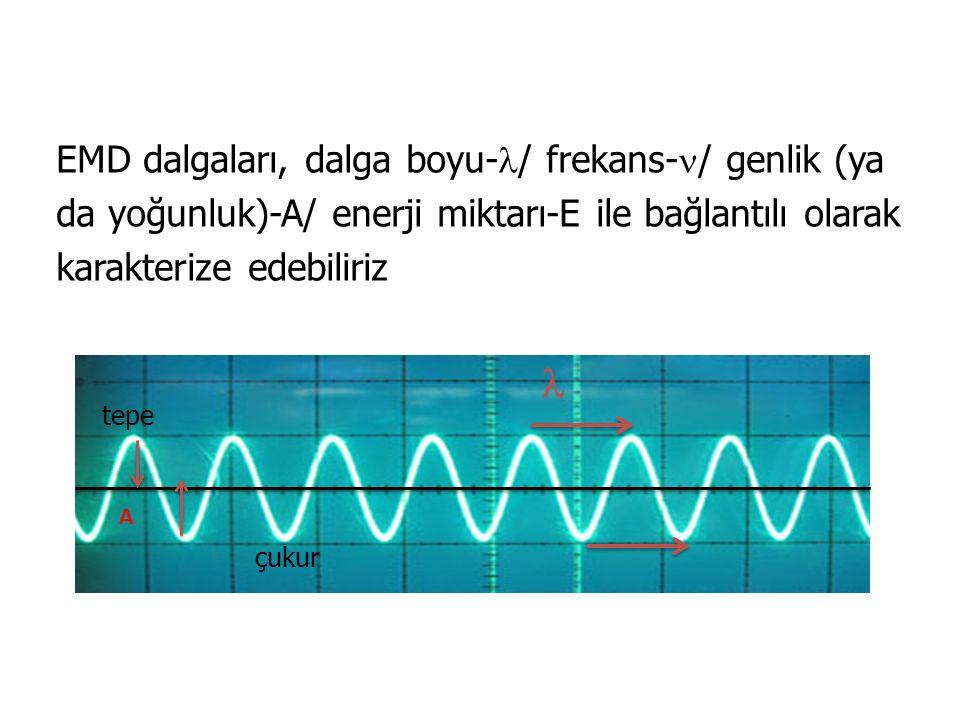 EMD dalgaları, dalga boyu- / frekans- / genlik (ya da yoğunluk)-A/ enerji miktarı-E ile bağlantılı olarak karakterize edebiliriz A tepe çukur