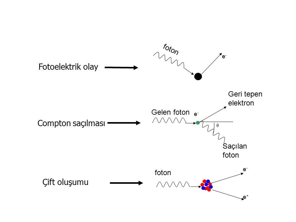 Fotoelektrik olay Compton saçılması Çift oluşumu e-e- e+e+ foton θ Gelen foton Geri tepen elektron Saçılan foton e-e- e-e-