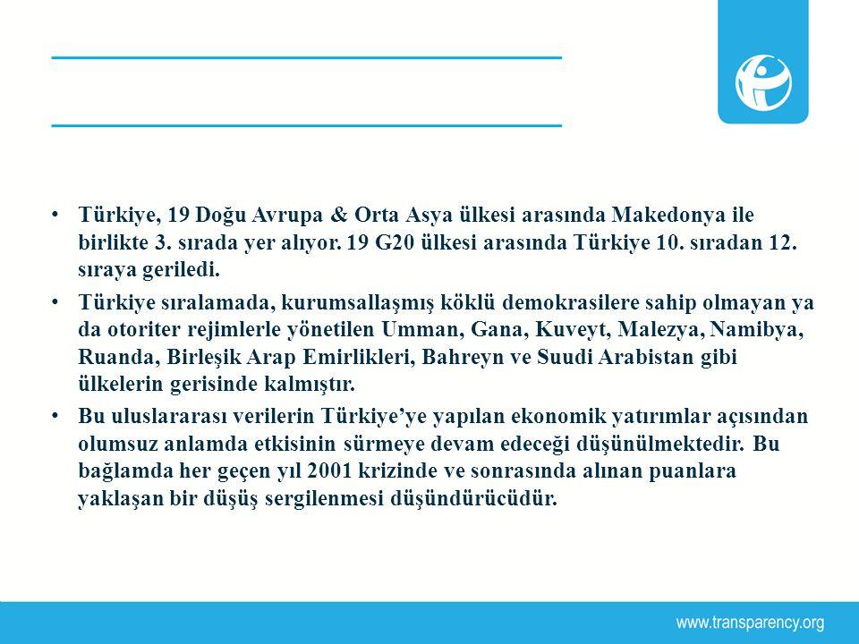 Türkiye, 19 Doğu Avrupa & Orta Asya ülkesi arasında Makedonya ile birlikte 3. sırada yer alıyor. 19 G20 ülkesi arasında Türkiye 10. sıradan 12. sıraya