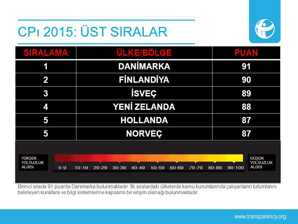 CPı 2015: ÜST SIRALAR Birinci sırada 91 puanla Danimarka bulunmaktadır. İlk sıralardaki ülkelerde kamu kurumlarında çalışanların tutumlarını belirleye