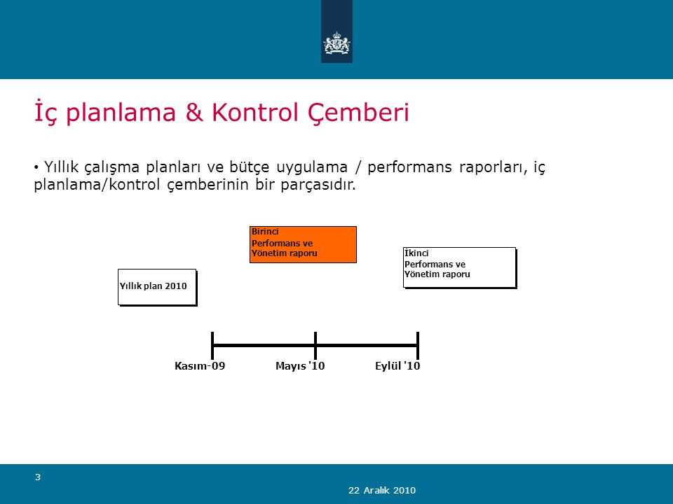 22 Aralık 2010 3 İç planlama & Kontrol Çemberi Yıllık çalışma planları ve bütçe uygulama / performans raporları, iç planlama/kontrol çemberinin bir parçasıdır.