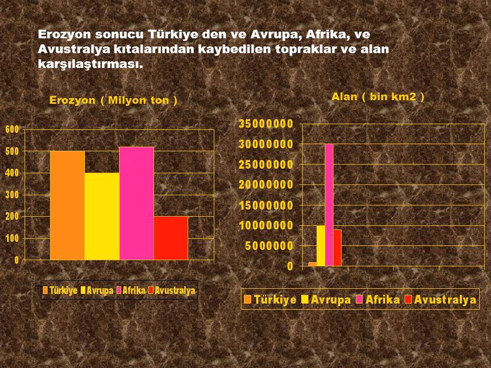 Erozyon sonucu Türkiye den ve Avrupa, Afrika, ve Avustralya kıtalarından kaybedilen topraklar ve alan karşılaştırması.