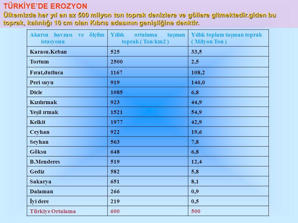 TÜRKİYE'DE EROZYON Ülkemizde her yıl en az 500 milyon ton toprak denizlere ve göllere gitmektedir.giden bu toprak, kalınlığı 10 cm olan Kıbrıs adasının genişliğine denktir.