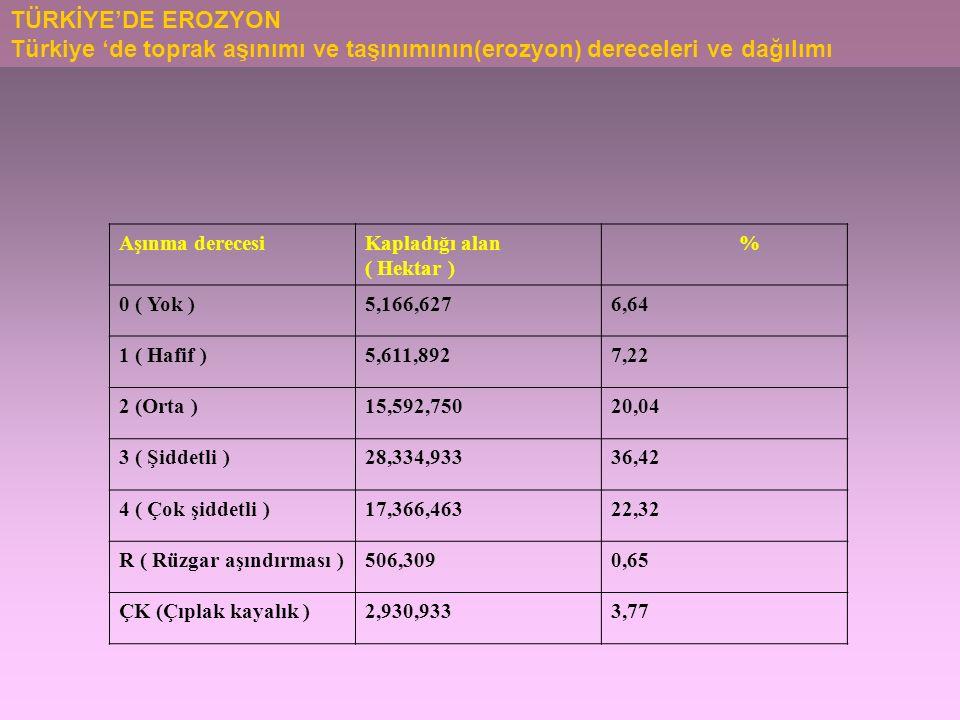Aşınma derecesiKapladığı alan ( Hektar ) % 0 ( Yok )5,166,6276,64 1 ( Hafif )5,611,8927,22 2 (Orta )15,592,75020,04 3 ( Şiddetli )28,334,93336,42 4 ( Çok şiddetli )17,366,46322,32 R ( Rüzgar aşındırması )506,3090,65 ÇK (Çıplak kayalık )2,930,9333,77 TÜRKİYE'DE EROZYON Türkiye 'de toprak aşınımı ve taşınımının(erozyon) dereceleri ve dağılımı