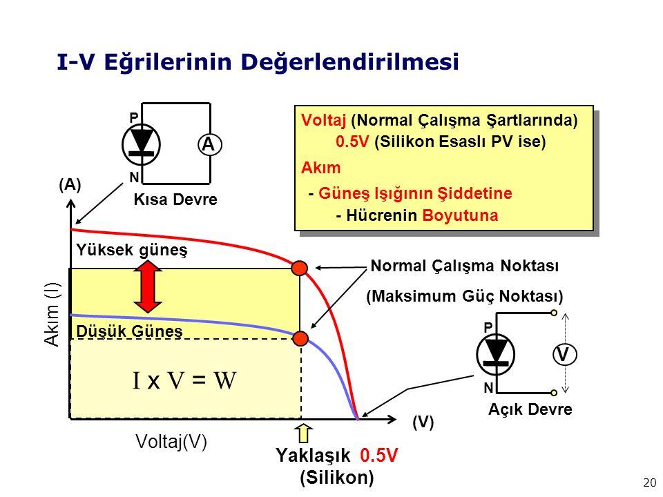 20 I-V Eğrilerinin Değerlendirilmesi (V) (A) Voltaj(V) Akım (I) P N A Kısa Devre Açık Devre P N V Yaklaşık 0.5V (Silikon) Yüksek güneş Voltaj (Normal