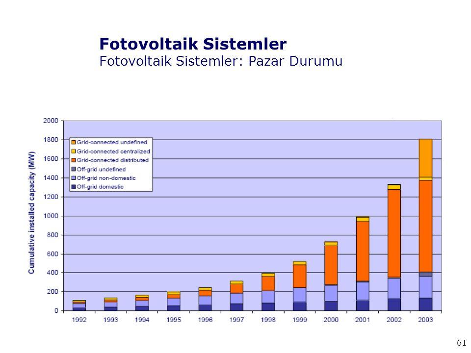 61 Fotovoltaik Sistemler Fotovoltaik Sistemler: Pazar Durumu
