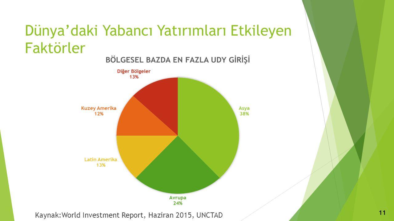 Dünya'daki Yabancı Yatırımları Etkileyen Faktörler Kaynak:World Investment Report, Haziran 2015, UNCTAD 11