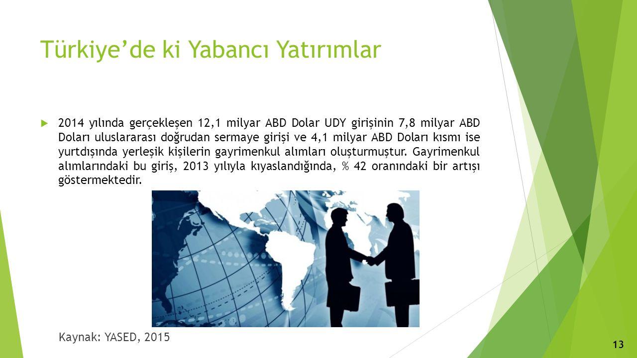 Türkiye'de ki Yabancı Yatırımlar  2014 yılında gerçekleşen 12,1 milyar ABD Dolar UDY girişinin 7,8 milyar ABD Doları uluslararası doğrudan sermaye girişi ve 4,1 milyar ABD Doları kısmı ise yurtdışında yerleşik kişilerin gayrimenkul alımları oluşturmuştur.