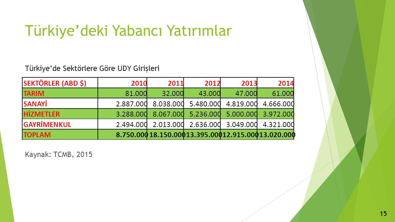 Türkiye'deki Yabancı Yatırımlar Türkiye'de Sektörlere Göre UDY Girişleri Kaynak: TCMB, 2015 15