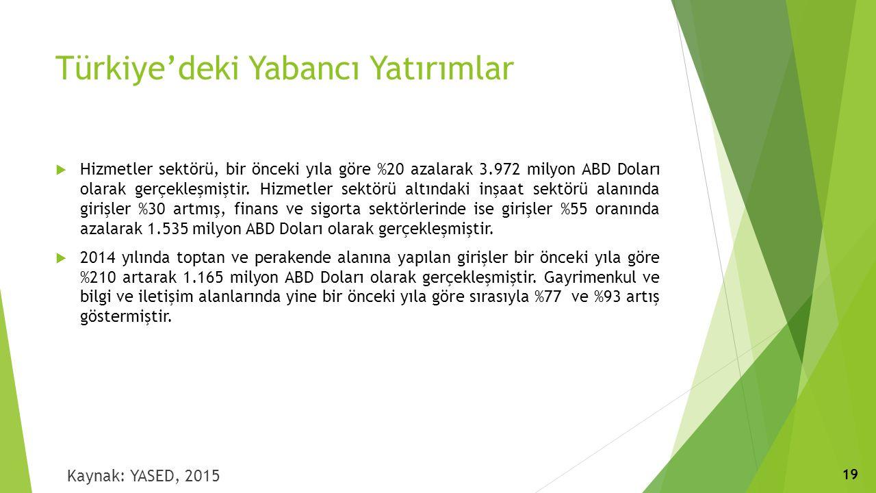 Türkiye'deki Yabancı Yatırımlar  Hizmetler sektörü, bir önceki yıla göre %20 azalarak 3.972 milyon ABD Doları olarak gerçekleşmiştir.