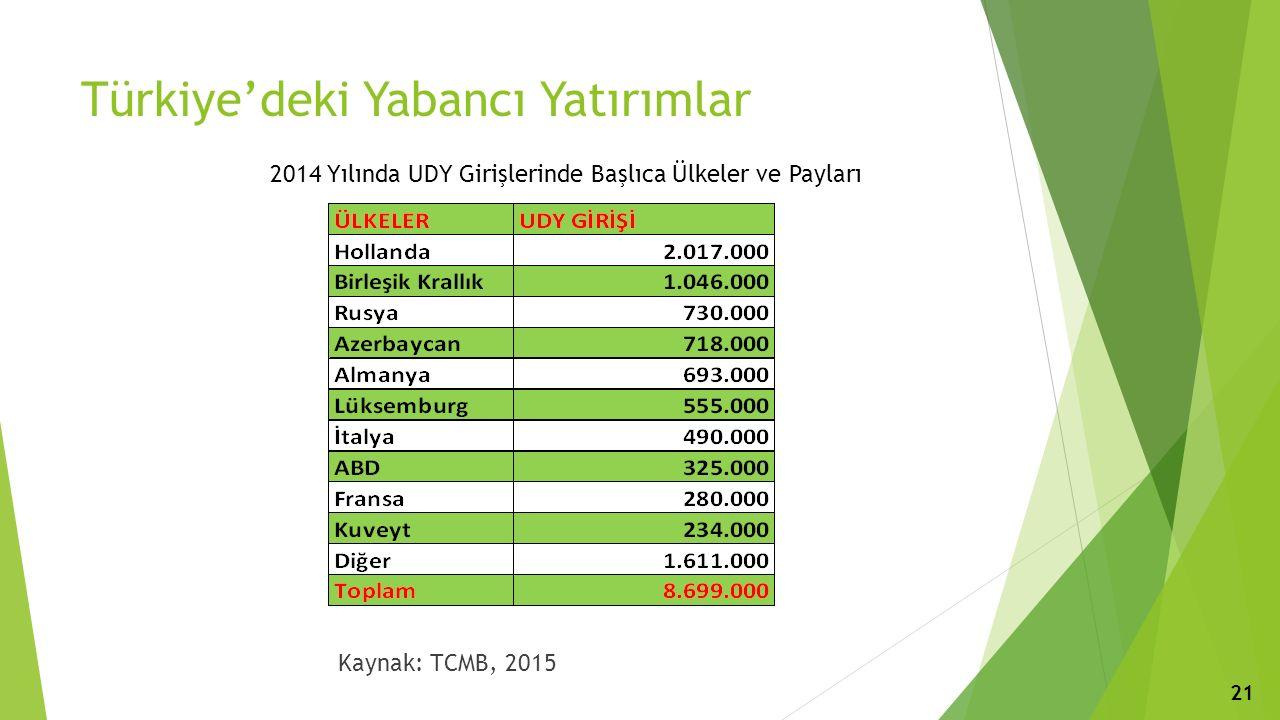 Türkiye'deki Yabancı Yatırımlar 2014 Yılında UDY Girişlerinde Başlıca Ülkeler ve Payları Kaynak: TCMB, 2015 21