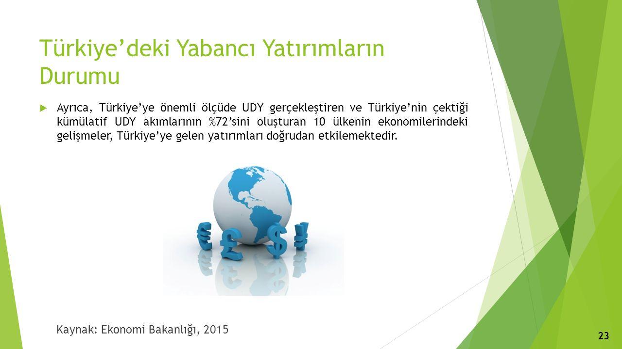 Türkiye'deki Yabancı Yatırımların Durumu  Ayrıca, Türkiye'ye önemli ölçüde UDY gerçekleştiren ve Türkiye'nin çektiği kümülatif UDY akımlarının %72'sini oluşturan 10 ülkenin ekonomilerindeki gelişmeler, Türkiye'ye gelen yatırımları doğrudan etkilemektedir.
