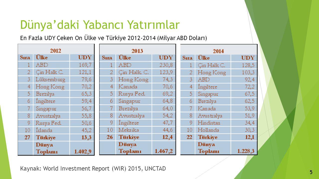 Dünya'daki Yabancı Yatırımlar En Fazla UDY Çeken On Ülke ve Türkiye 2012-2014 (Milyar ABD Doları) Kaynak: World Investment Report (WIR) 2015, UNCTAD 5