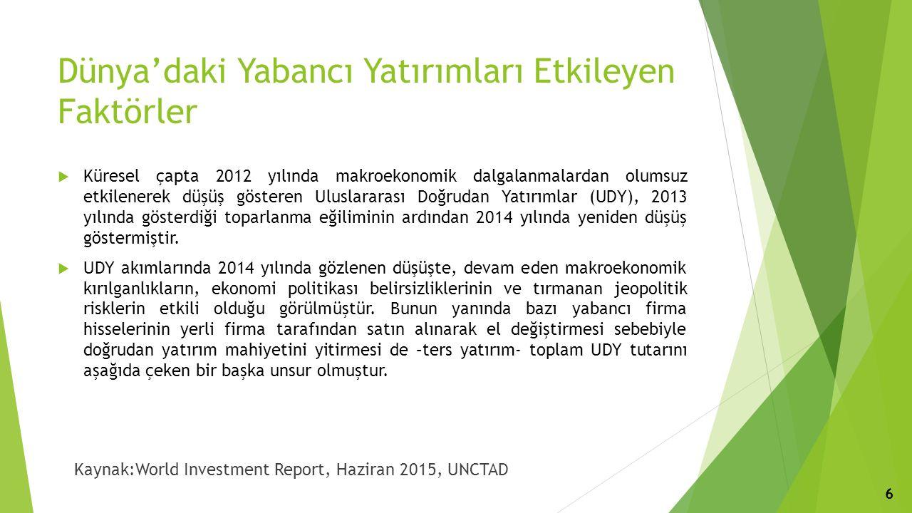 Dünya'daki Yabancı Yatırımları Etkileyen Faktörler  Küresel çapta 2012 yılında makroekonomik dalgalanmalardan olumsuz etkilenerek düşüş gösteren Uluslararası Doğrudan Yatırımlar (UDY), 2013 yılında gösterdiği toparlanma eğiliminin ardından 2014 yılında yeniden düşüş göstermiştir.