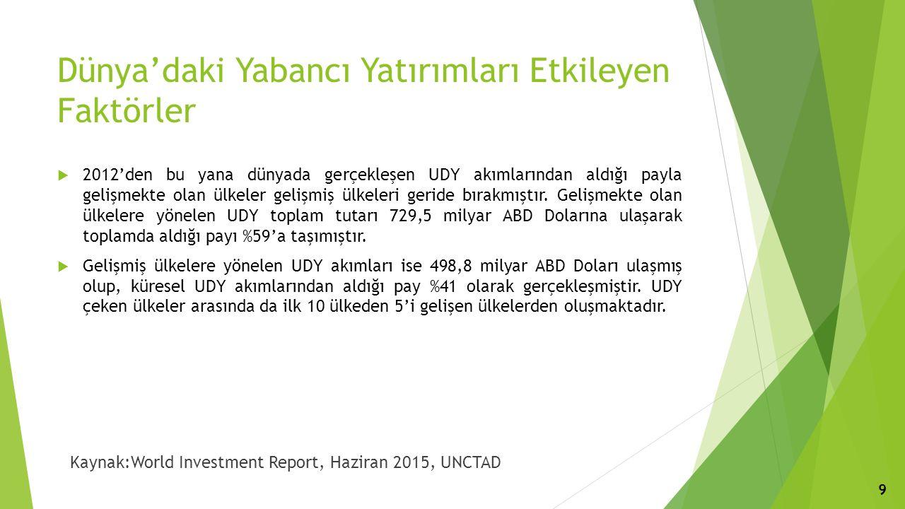Türkiye'deki Yabancı Yatırımlar  2014 yılında Türkiye'ye en fazla UDY girişini sağlayan ülkeler Hollanda, İngiltere, Rusya, Azerbaycan ve Almanya olmuştur.