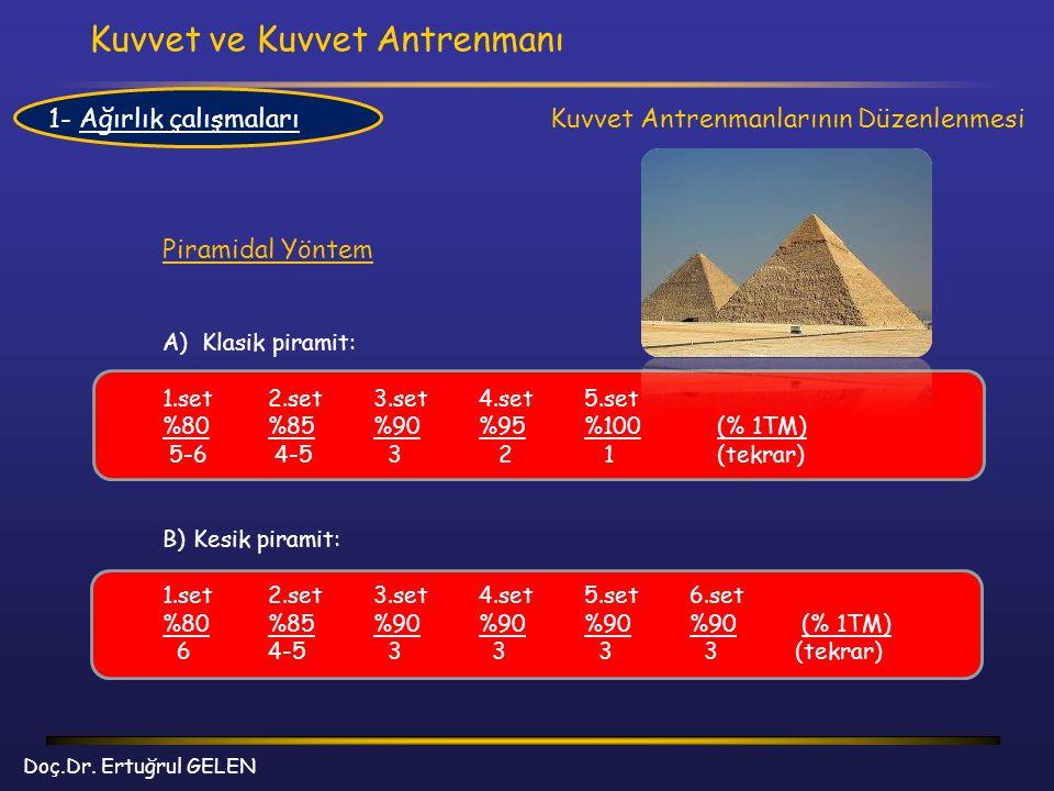 Kuvvet ve Kuvvet Antrenmanı Doç.Dr. Ertuğrul GELEN Kuvvet Antrenmanlarının Düzenlenmesi Piramidal Yöntem A)Klasik piramit: 1.set 2.set3.set4.set5.set