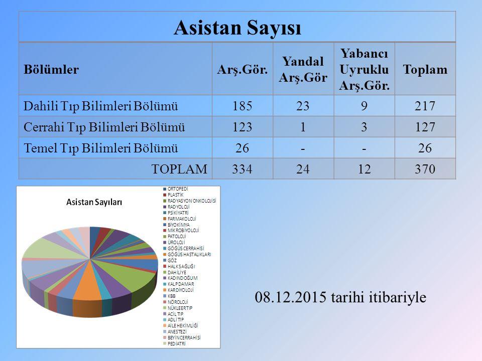 08.12.2015 tarihi itibariyle Asistan Sayısı BölümlerArş.Gör.
