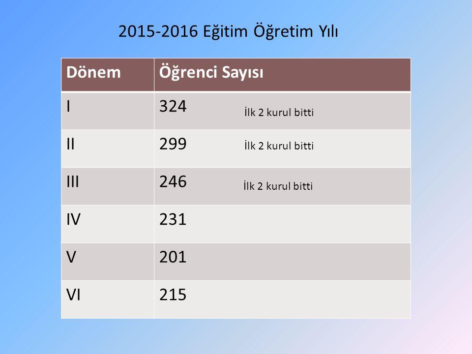 DönemÖğrenci Sayısı I324 II299 III246 IV231 V201 VI215 2015-2016 Eğitim Öğretim Yılı İlk 2 kurul bitti