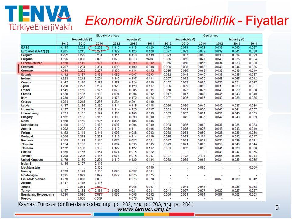 Ekonomik Sürdürülebilirlik - Fiyatlar 5 www.tenva.org.tr Kaynak: Eurostat (online data codes: nrg_pc_202, nrg_pc_203, nrg_pc_204 )