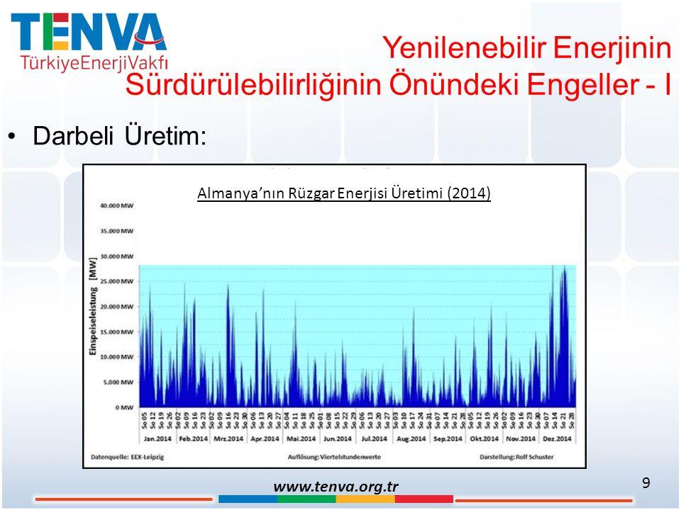 Yenilenebilir Enerjinin Sürdürülebilirliğinin Önündeki Engeller - I Darbeli Üretim: 9 www.tenva.org.tr Almanya'nın Rüzgar Enerjisi Üretimi (2014)