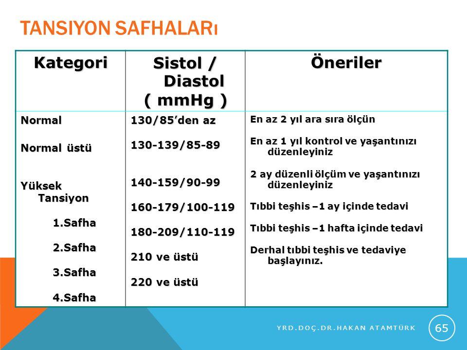 TANSIYON SAFHALARı Kategori Sistol / Diastol ( mmHg ) Öneriler Normal Normal üstü Yüksek Tansiyon 1.Safha 1.Safha 2.Safha 2.Safha 3.Safha 3.Safha 4.Sa