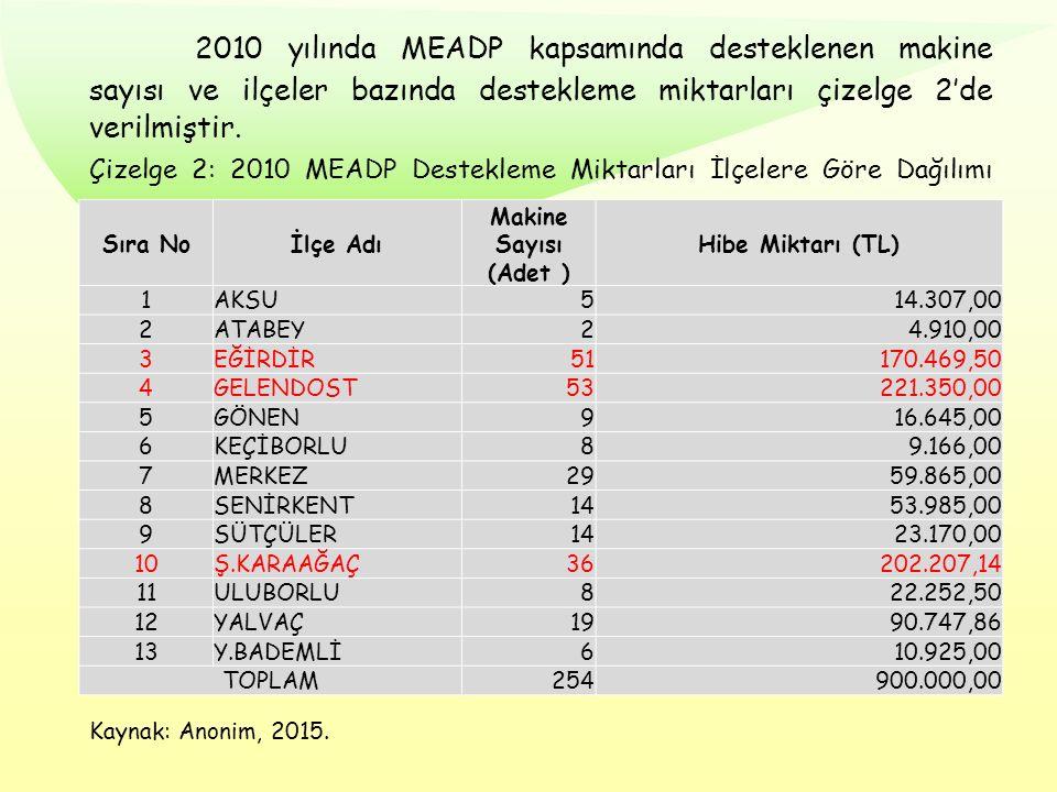 2010 yılında MEADP kapsamında desteklenen makine sayısı ve ilçeler bazında destekleme miktarları çizelge 2'de verilmiştir. Çizelge 2: 2010 MEADP Deste