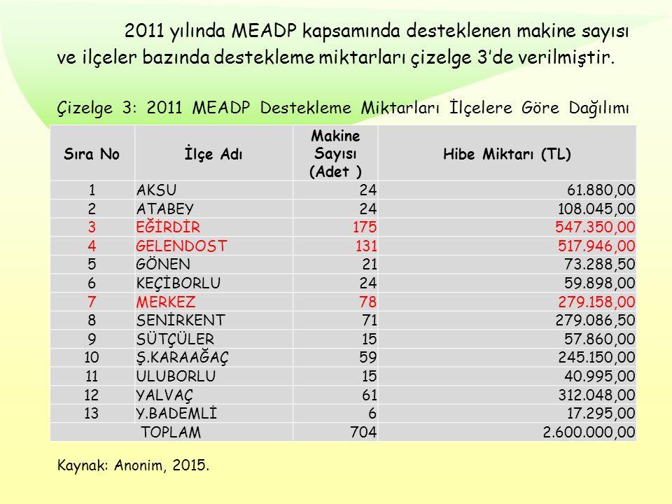 2011 yılında MEADP kapsamında desteklenen makine sayısı ve ilçeler bazında destekleme miktarları çizelge 3'de verilmiştir. Çizelge 3: 2011 MEADP Deste