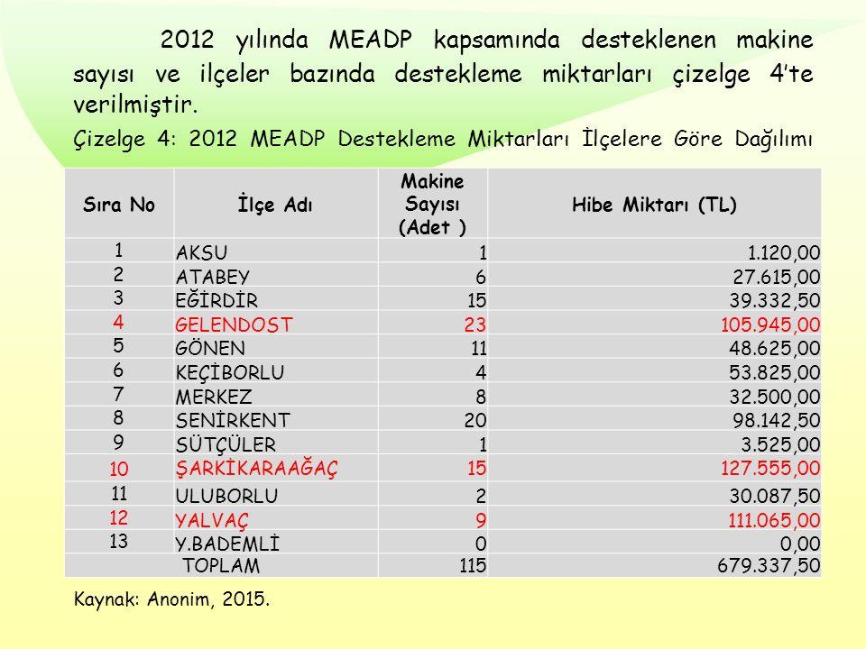 2012 yılında MEADP kapsamında desteklenen makine sayısı ve ilçeler bazında destekleme miktarları çizelge 4'te verilmiştir. Çizelge 4: 2012 MEADP Deste