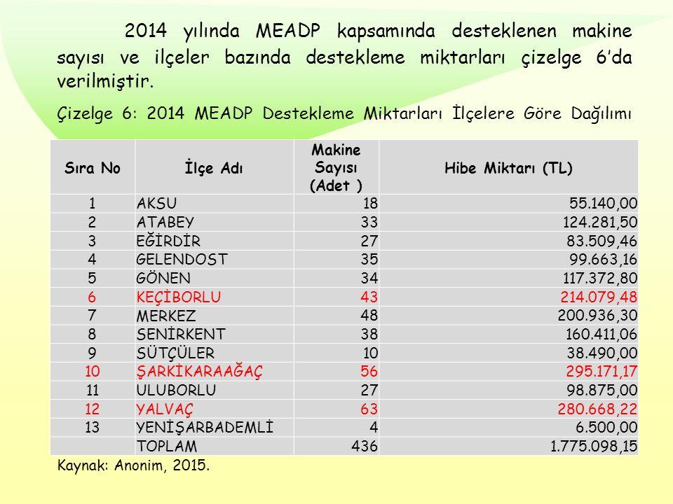 2014 yılında MEADP kapsamında desteklenen makine sayısı ve ilçeler bazında destekleme miktarları çizelge 6'da verilmiştir. Çizelge 6: 2014 MEADP Deste