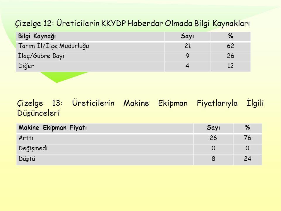 Çizelge 12: Üreticilerin KKYDP Haberdar Olmada Bilgi Kaynakları Bilgi KaynağıSayı% Tarım İl/İlçe Müdürlüğü2162 İlaç/Gübre Bayi926 Diğer412 Çizelge 13: